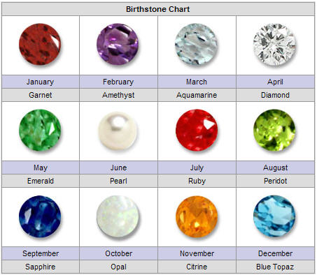 The Breastplate Of Aaron First Piece Birthstone Jewelry